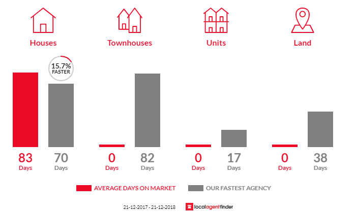 Average time to sell property in Sandy Creek, QLD 4515
