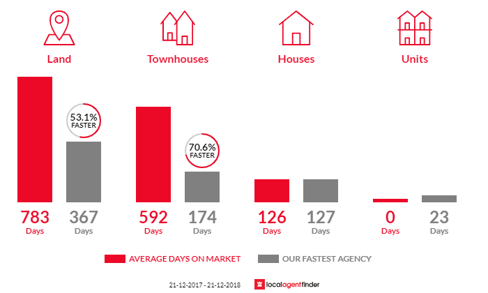 Average time to sell property in Sandy Point, VIC 3959