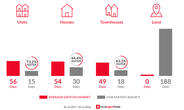 Average time to sell property in Sans Souci, NSW 2219