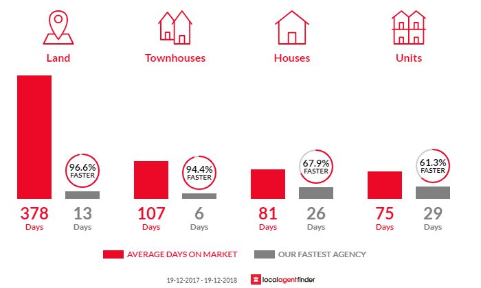 Average time to sell property in Sapphire Beach, NSW 2450