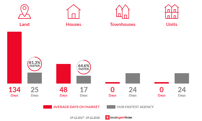 Average time to sell property in Saratoga, NSW 2251