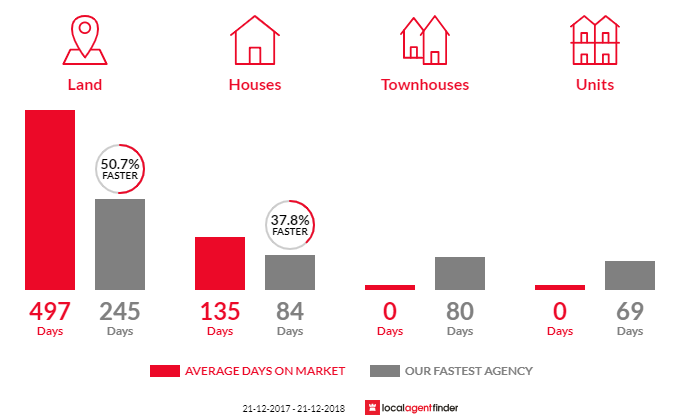 Average time to sell property in Sarsfield, VIC 3875