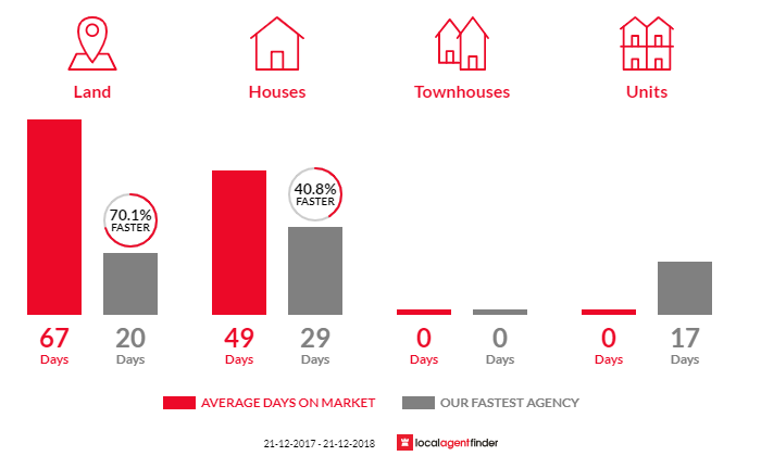 Average time to sell property in Sassafras, VIC 3787