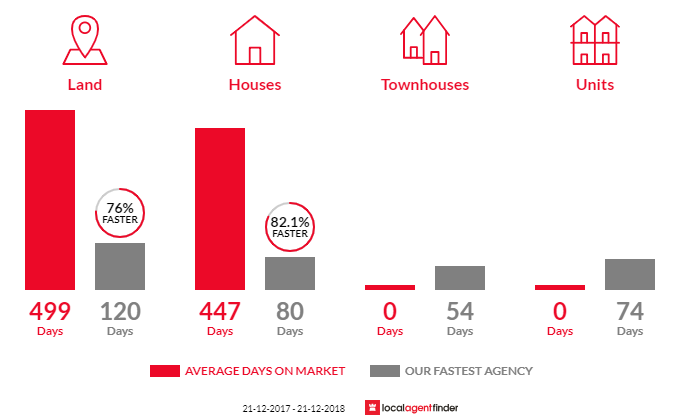 Average time to sell property in Saunders Beach, QLD 4818