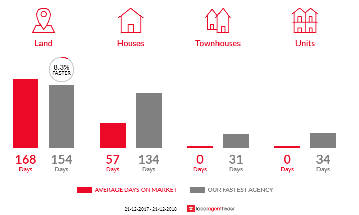 Average time to sell property in Sawmill Settlement, VIC 3723