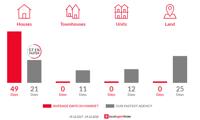 Average time to sell property in Scarborough, NSW 2515