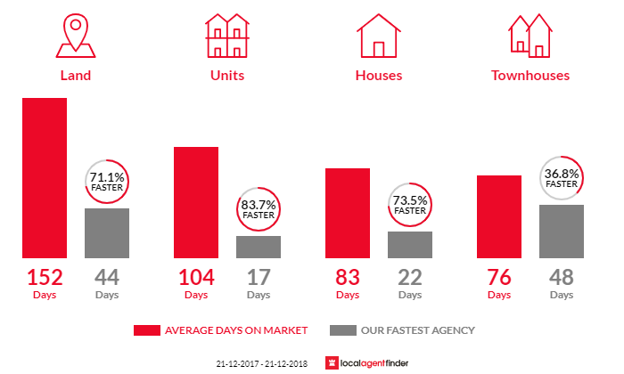 Average time to sell property in Scarborough, WA 6019