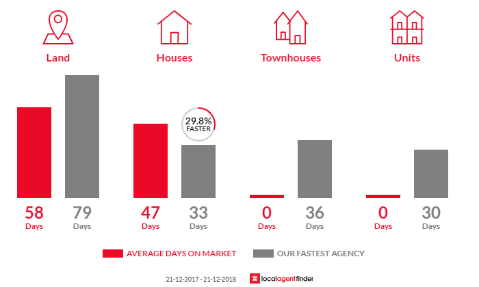 Average time to sell property in Scarsdale, VIC 3351