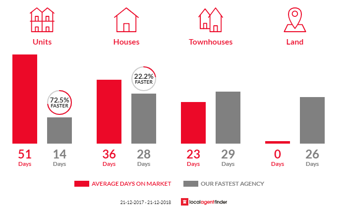 Average time to sell property in Scoresby, VIC 3179