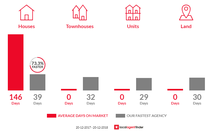 Average time to sell property in Scotland Island, NSW 2105