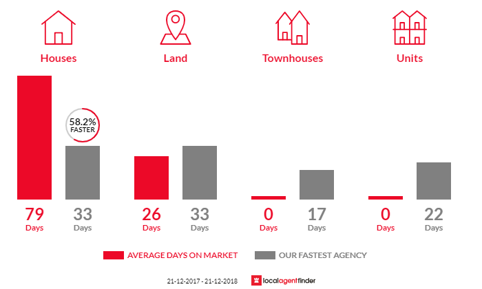 Average time to sell property in Scotsburn, VIC 3352