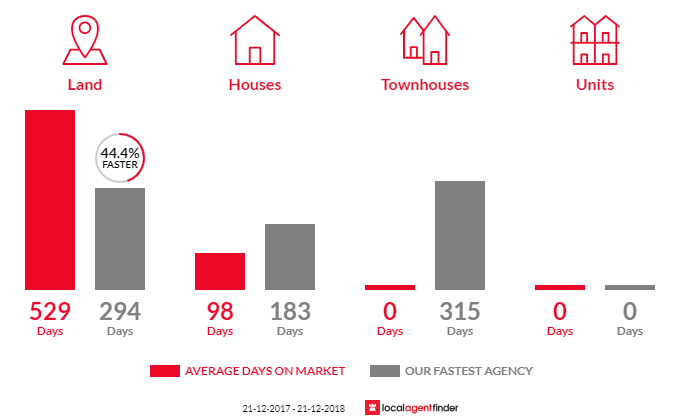 Average time to sell property in Scottsdale, TAS 7260