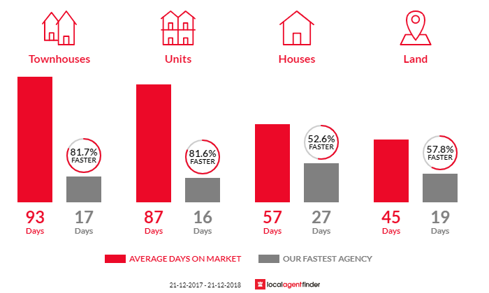 Average time to sell property in Seabrook, VIC 3028