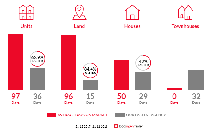 Average time to sell property in Seacliff Park, SA 5049