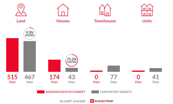 Average time to sell property in Seacombe, VIC 3851