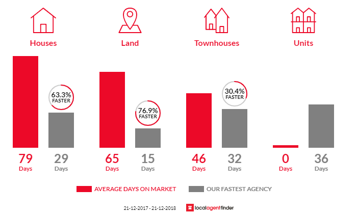 Average time to sell property in Seacombe Gardens, SA 5047