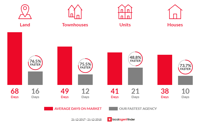 Average time to sell property in Seaford, VIC 3198