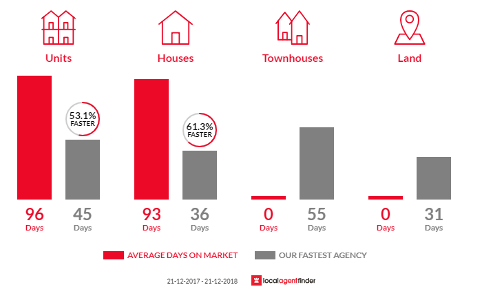 Average time to sell property in Seaford Rise, SA 5169