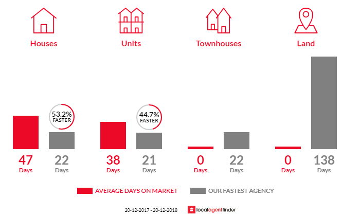 Average time to sell property in Seaforth, NSW 2092