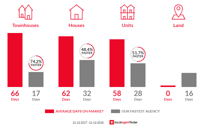 Average time to sell property in Seaholme, VIC 3018