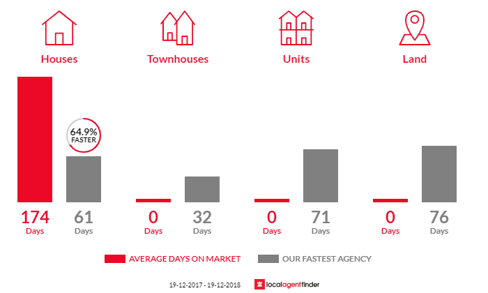 Average time to sell property in Seal Rocks, NSW 2423