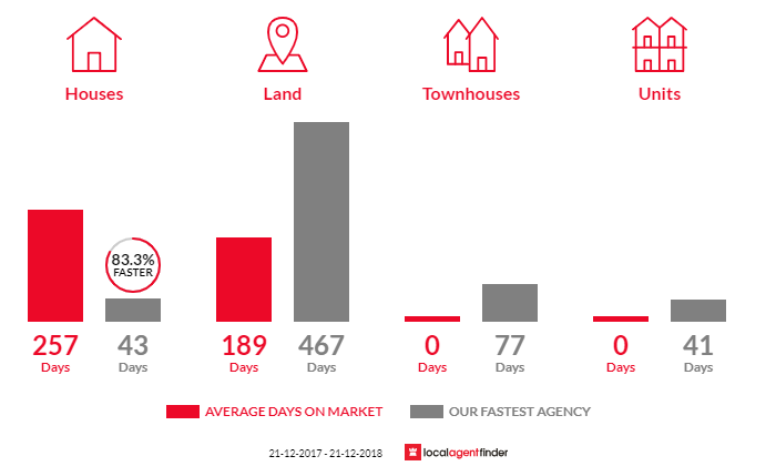 Average time to sell property in Seaspray, VIC 3851