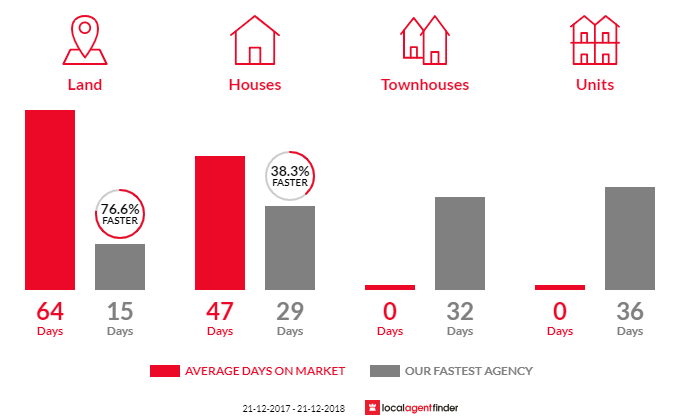 Average time to sell property in Seaview Downs, SA 5049