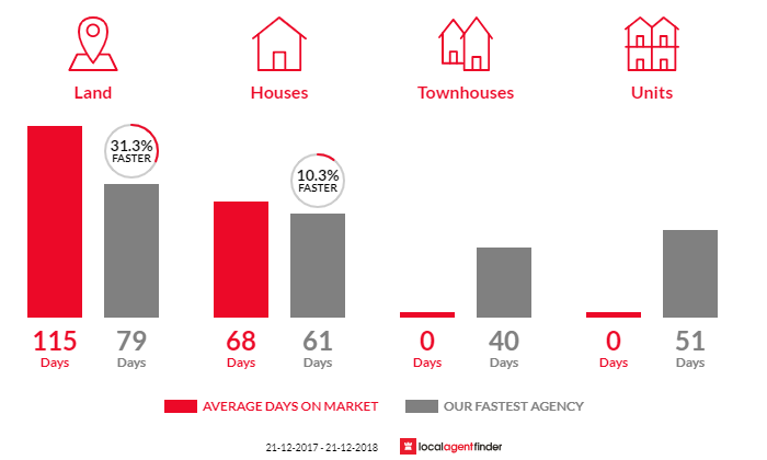 Average time to sell property in Sebastian, VIC 3556