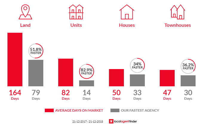 Average time to sell property in Sebastopol, VIC 3356