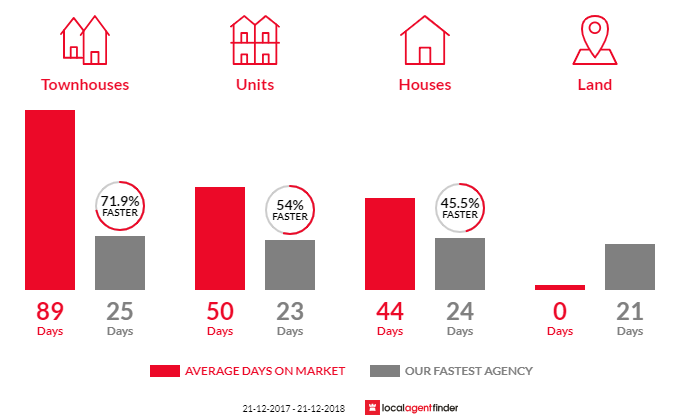 Average time to sell property in Seddon, VIC 3011