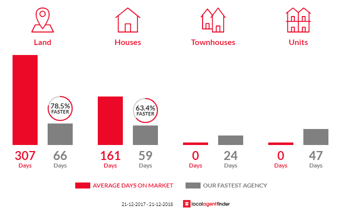 Average time to sell property in Sedgwick, VIC 3551