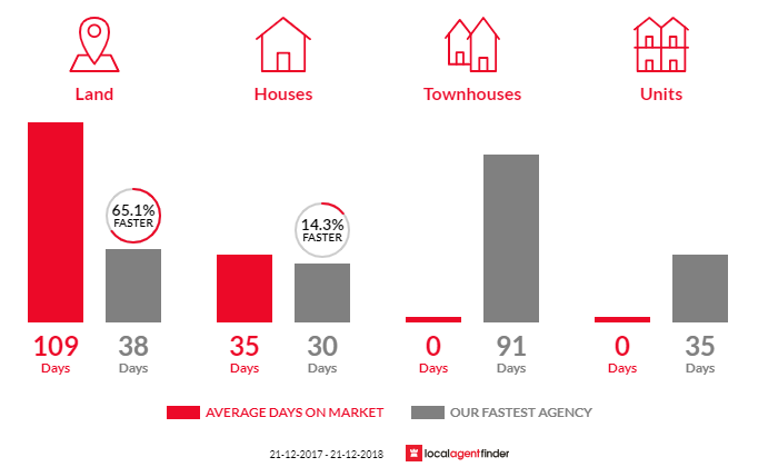 Average time to sell property in Selby, VIC 3159