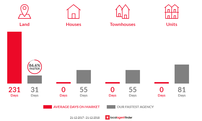 Average time to sell property in Sellicks Hill, SA 5174
