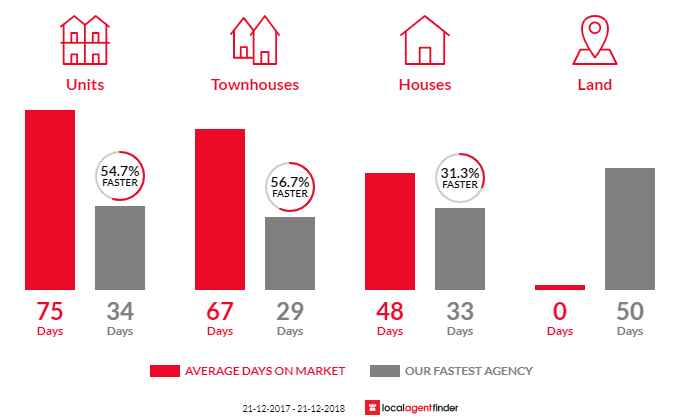 Average time to sell property in Semaphore, SA 5019