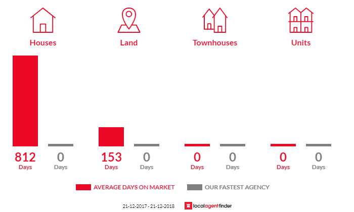 Average time to sell property in Separation Creek, VIC 3234