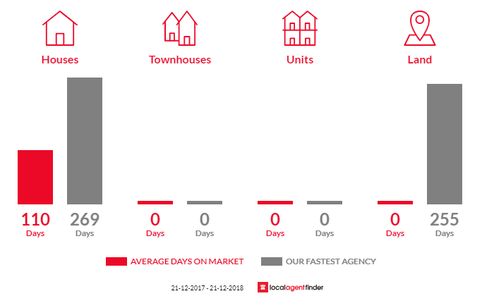 Average time to sell property in Serpentine, VIC 3517