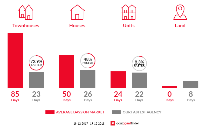 Average time to sell property in Seven Hills, NSW 2147