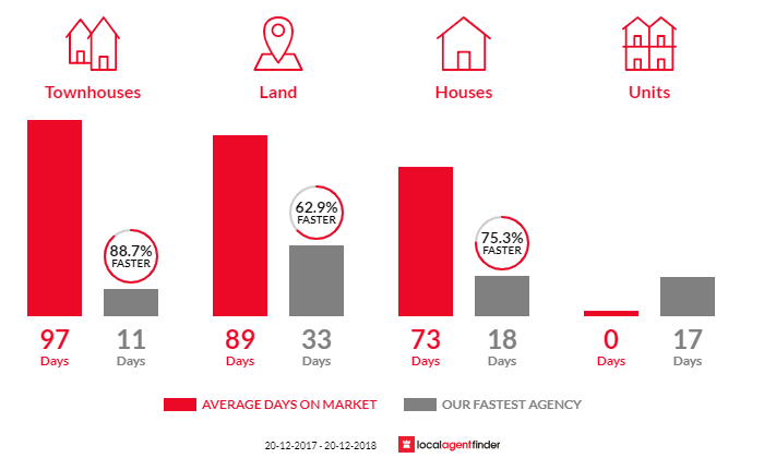 Average time to sell property in Seven Hills, QLD 4170