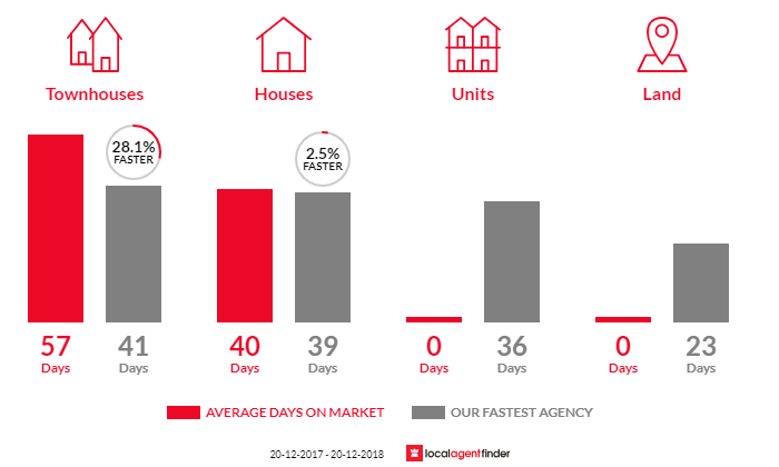 Average time to sell property in Seventeen Mile Rocks, QLD 4073