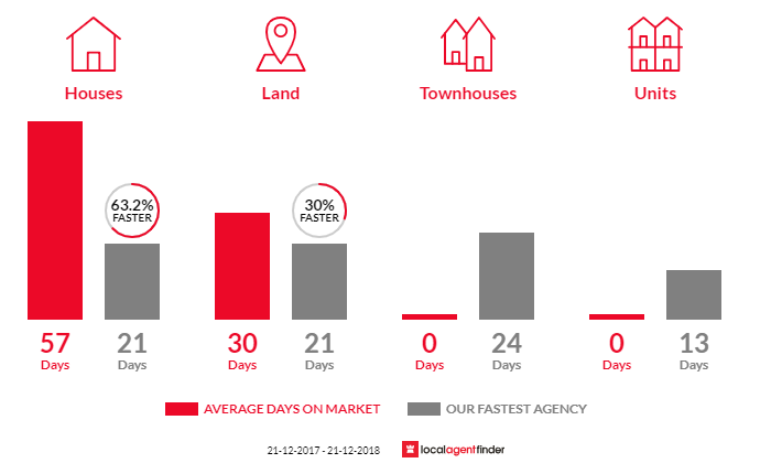 Average time to sell property in Seville, VIC 3139