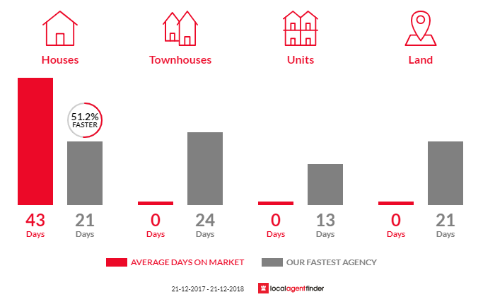 Average time to sell property in Seville East, VIC 3139