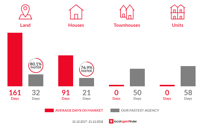 Average time to sell property in Seville Grove, WA 6112