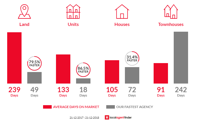 Average time to sell property in Seymour, VIC 3660