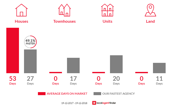 Average time to sell property in Shalvey, NSW 2770