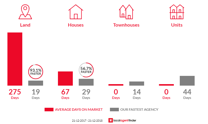 Average time to sell property in Sheidow Park, SA 5158
