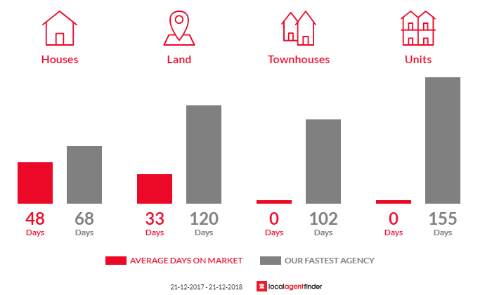 Average time to sell property in Shelbourne, VIC 3515