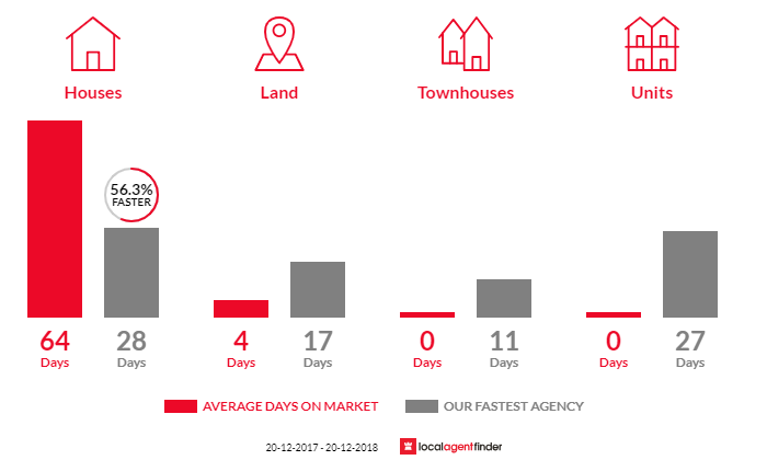 Average time to sell property in Sheldon, QLD 4157