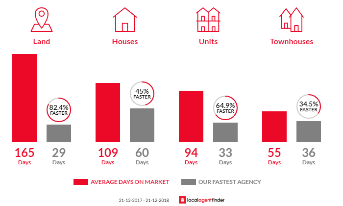 Average time to sell property in Shelley, WA 6148