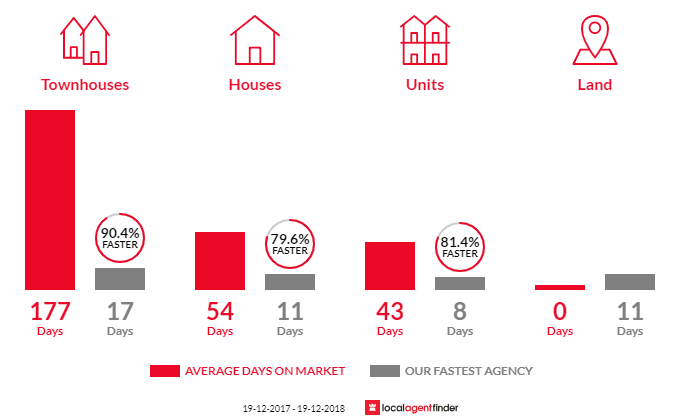 Average time to sell property in Shellharbour, NSW 2529