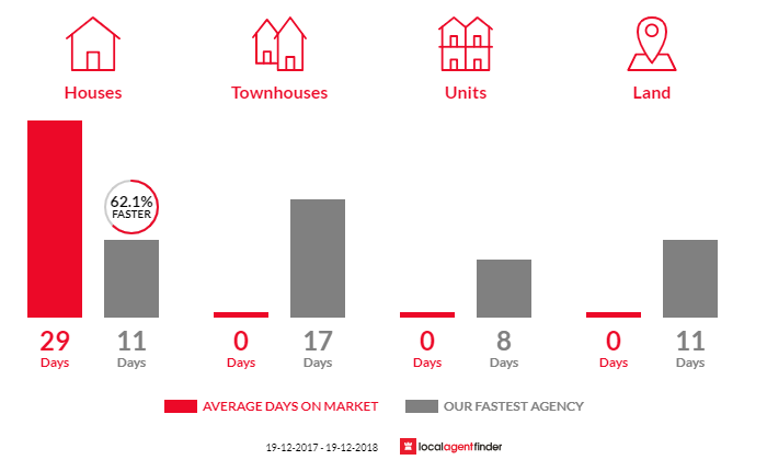 Average time to sell property in Shellharbour City Centre, NSW 2529
